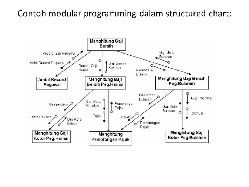Contoh modular programming dalam structured chart: