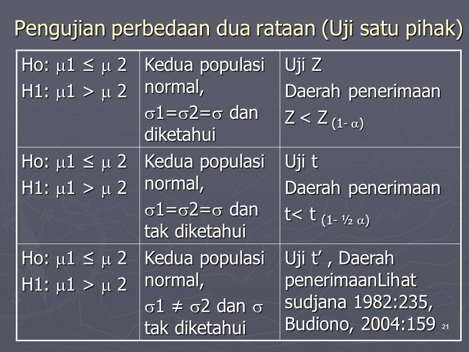 21 Pengujian perbedaan dua rataan (Uji satu pihak) Ho:  1 ≤  2 H1:  1 >  2 Kedua populasi normal,  1=  2=  dan diketahui Uji Z Daerah penerimaa