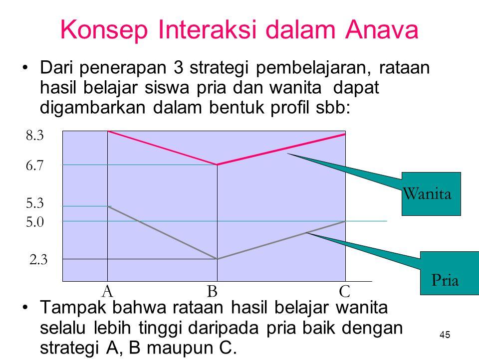 45 Konsep Interaksi dalam Anava •Dari penerapan 3 strategi pembelajaran, rataan hasil belajar siswa pria dan wanita dapat digambarkan dalam bentuk pro