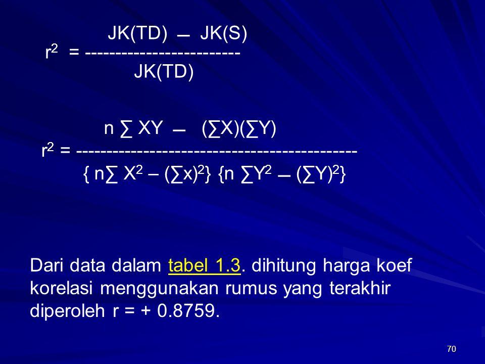 70 Dari data dalam tabel 1.3. dihitung harga koef korelasi menggunakan rumus yang terakhir diperoleh r = + 0.8759. JK(TD)  JK(S) r 2 = --------------
