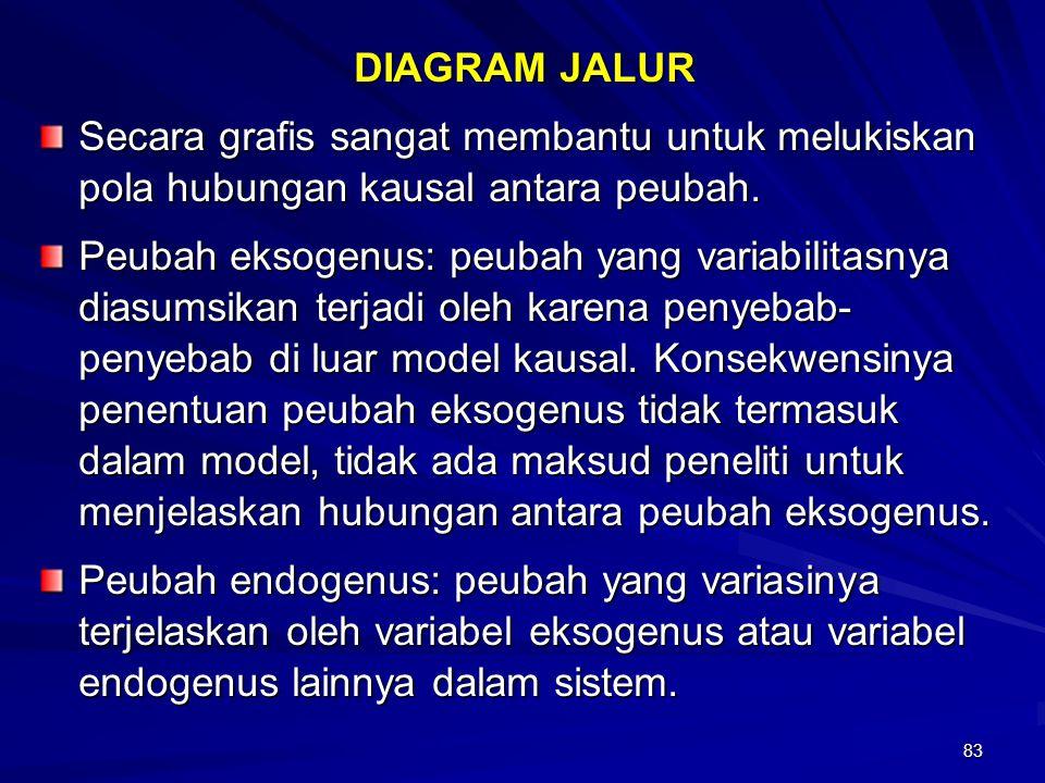 83 DIAGRAM JALUR Secara grafis sangat membantu untuk melukiskan pola hubungan kausal antara peubah. Peubah eksogenus: peubah yang variabilitasnya dias