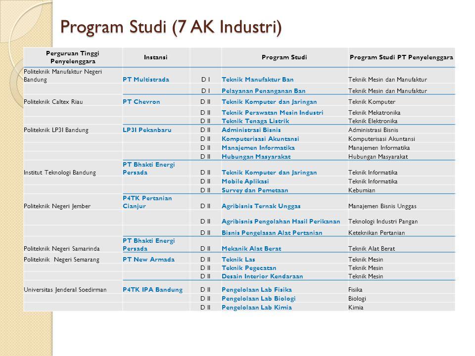 Program Studi (7 AK Industri) Perguruan Tinggi Penyelenggara Instansi Program StudiProgram Studi PT Penyelenggara Politeknik Manufaktur Negeri Bandung