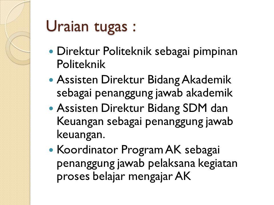 Uraian tugas :  Direktur Politeknik sebagai pimpinan Politeknik  Assisten Direktur Bidang Akademik sebagai penanggung jawab akademik  Assisten Dire
