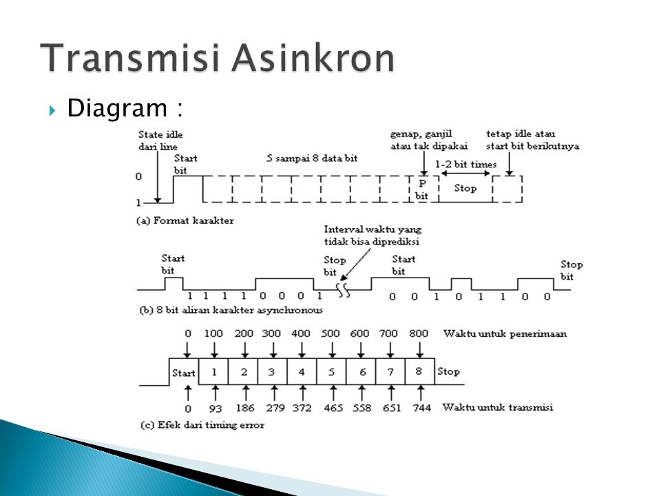 Diagram :