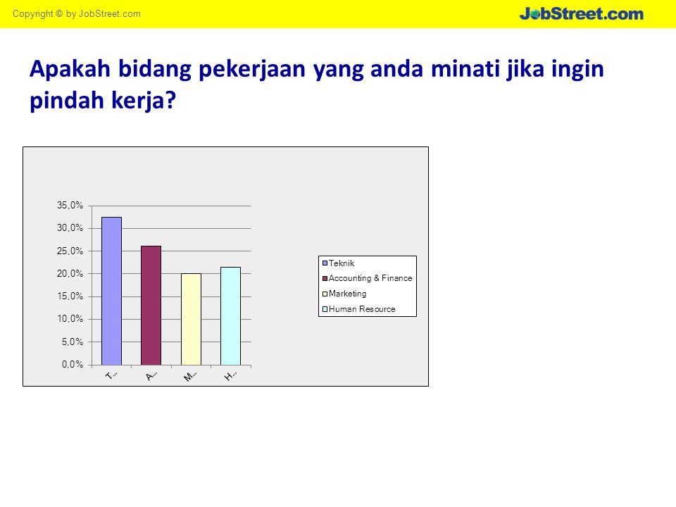 Copyright © by JobStreet.com Apakah anda menggunakan JobStreet.com sebagai media untuk mencari pekerjaan?