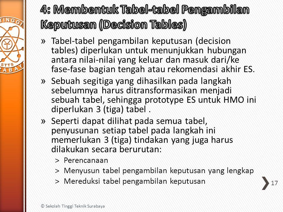 » Tabel-tabel pengambilan keputusan (decision tables) diperlukan untuk menunjukkan hubungan antara nilai-nilai yang keluar dan masuk dari/ke fase-fase