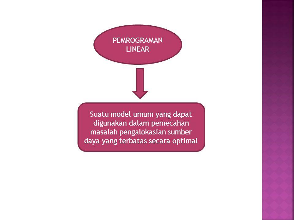 PEMROGRAMAN LINEAR Suatu model umum yang dapat digunakan dalam pemecahan masalah pengalokasian sumber daya yang terbatas secara optimal