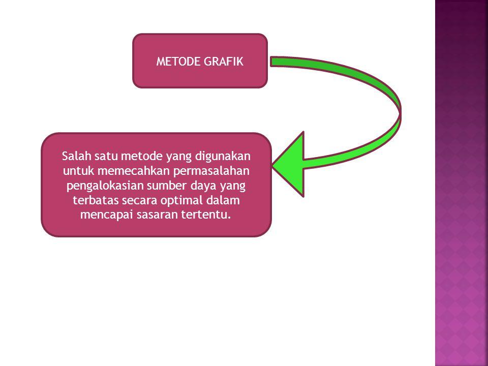 METODE GRAFIK Salah satu metode yang digunakan untuk memecahkan permasalahan pengalokasian sumber daya yang terbatas secara optimal dalam mencapai sas