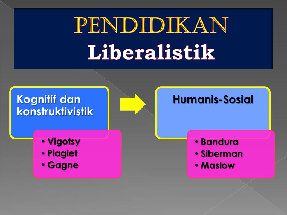 Kognitif dan konstruktivistik • Vigotsy • Piagiet • Gagne Humanis-Sosial • Bandura • Siberman • Maslow