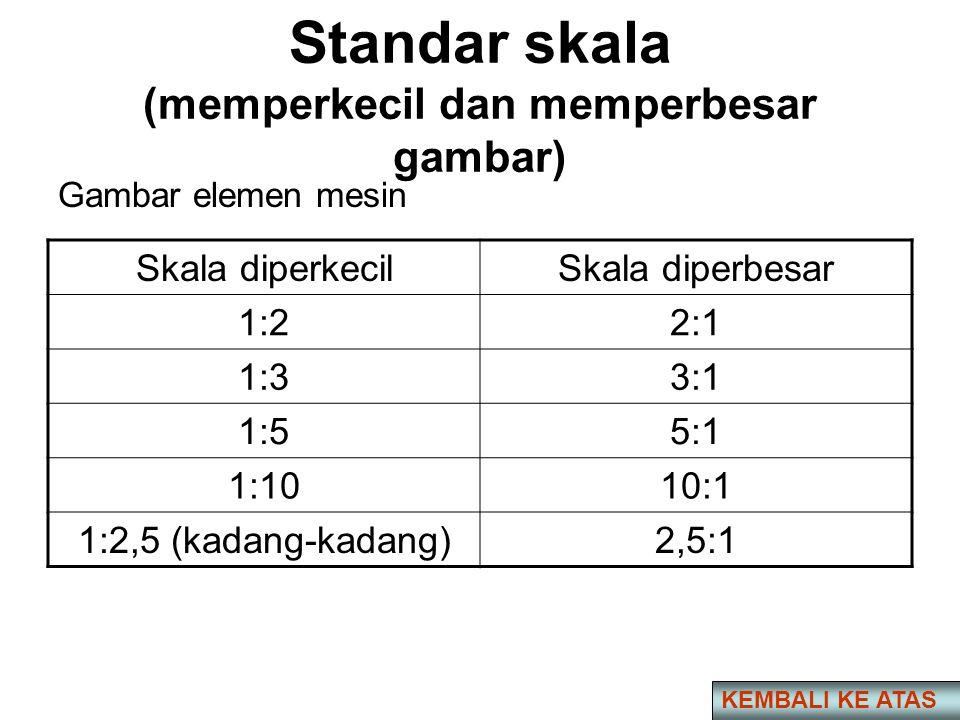 Standar skala (memperkecil dan memperbesar gambar) Gambar elemen mesin Skala diperkecilSkala diperbesar 1:22:1 1:33:1 1:55:1 1:1010:1 1:2,5 (kadang-kadang)2,5:1 KEMBALI KE ATAS