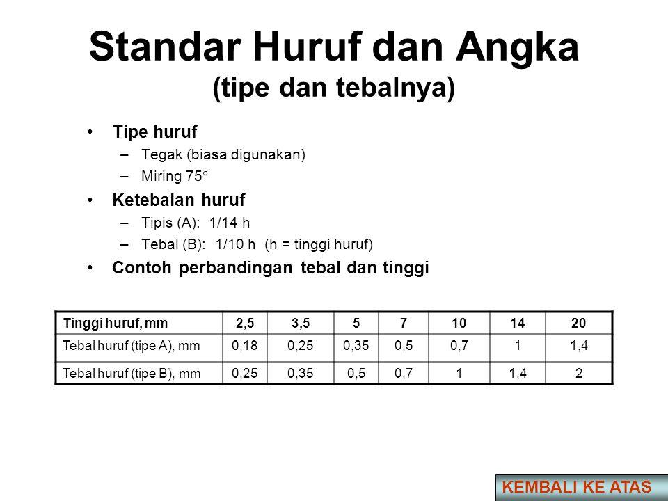 Standar Huruf dan Angka (tipe dan tebalnya) •Tipe huruf –Tegak (biasa digunakan) –Miring 75  •Ketebalan huruf –Tipis (A): 1/14 h –Tebal (B): 1/10 h (h = tinggi huruf) •Contoh perbandingan tebal dan tinggi Tinggi huruf, mm2,53,557101420 Tebal huruf (tipe A), mm0,180,250,350,50,711,4 Tebal huruf (tipe B), mm0,250,350,50,711,42 KEMBALI KE ATAS