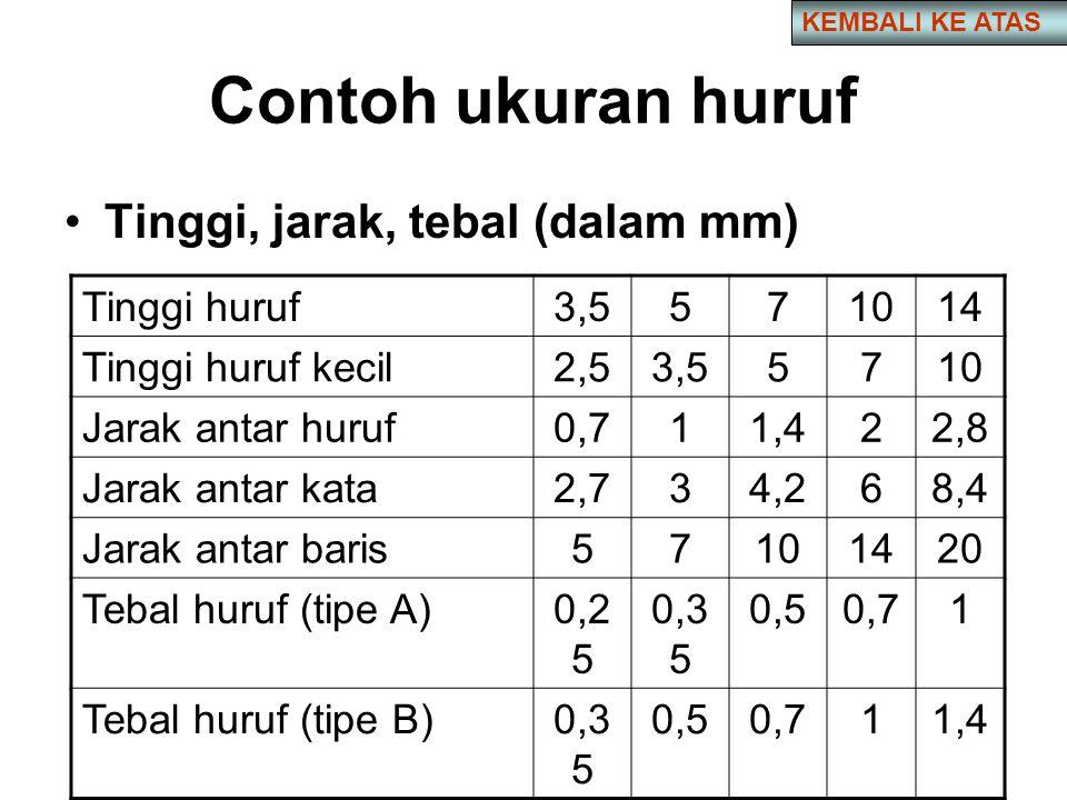 Contoh ukuran huruf •Tinggi, jarak, tebal (dalam mm) Tinggi huruf3,5571014 Tinggi huruf kecil2,53,55710 Jarak antar huruf0,711,422,8 Jarak antar kata2,734,268,4 Jarak antar baris57101420 Tebal huruf (tipe A)0,2 5 0,3 5 0,50,71 Tebal huruf (tipe B)0,3 5 0,50,711,4 KEMBALI KE ATAS