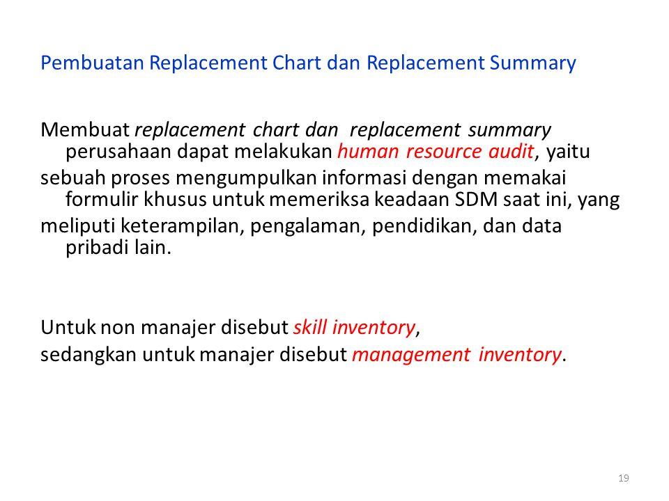 18 Gambar Replacement Summary