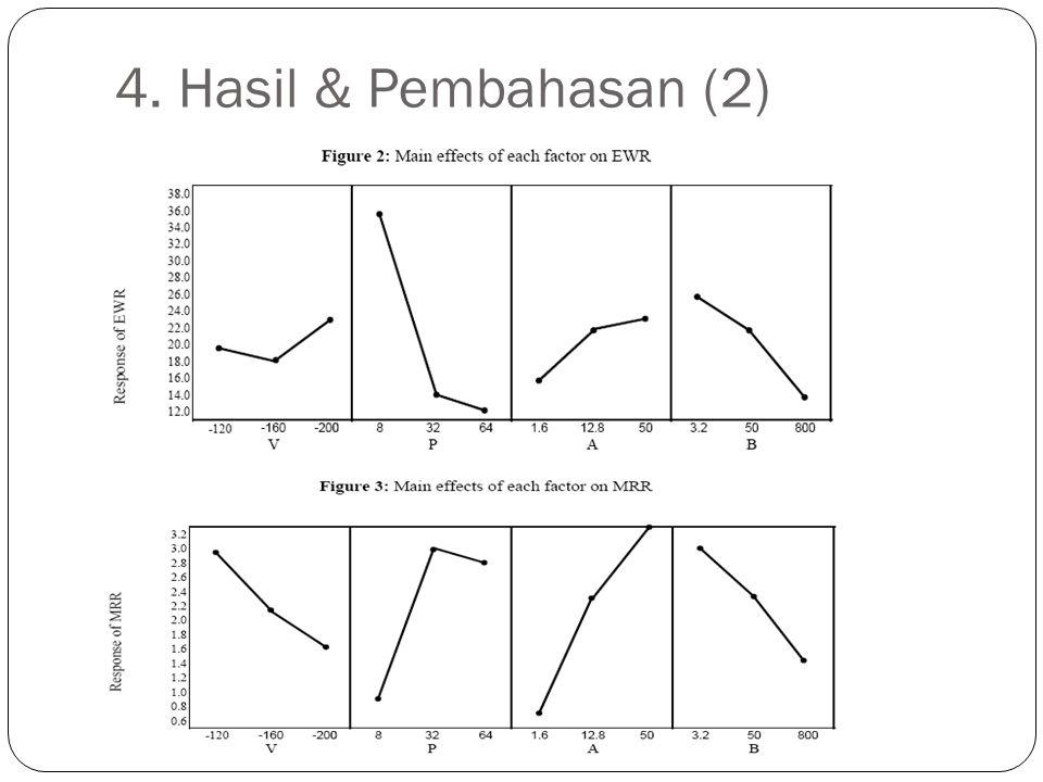 4. Hasil & Pembahasan (2)