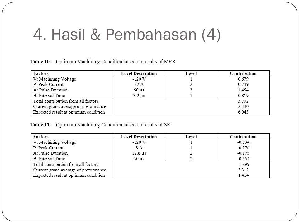 4. Hasil & Pembahasan (4)