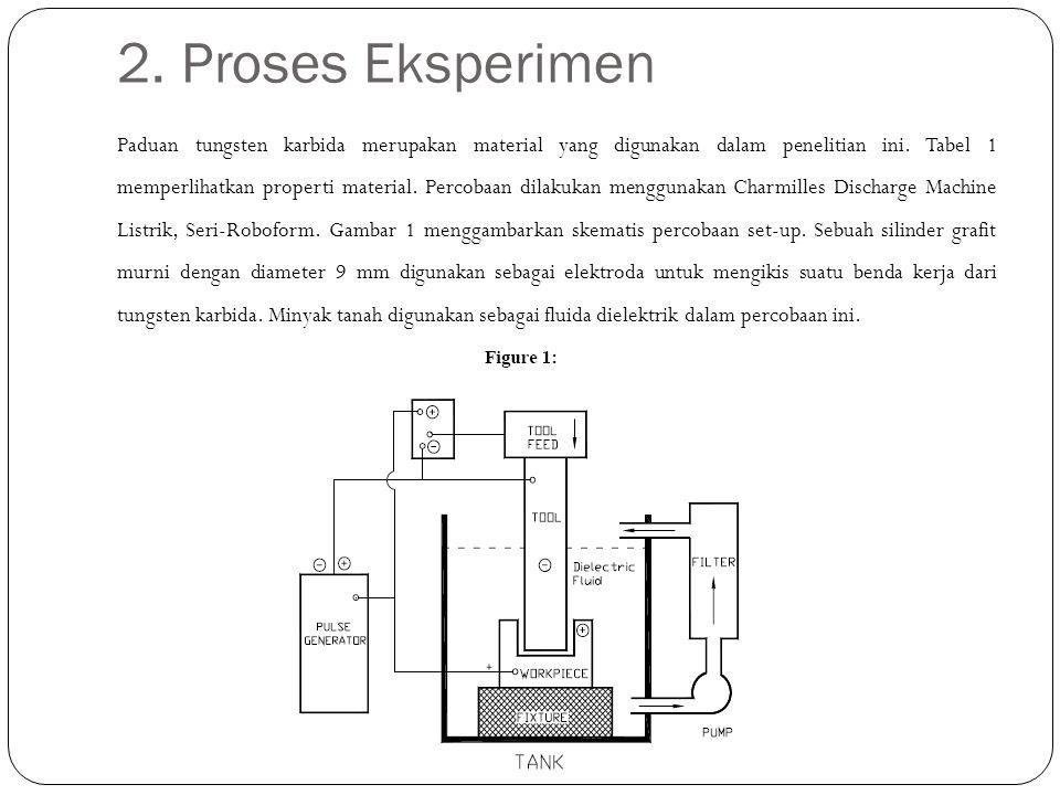 2. Proses Eksperimen Paduan tungsten karbida merupakan material yang digunakan dalam penelitian ini. Tabel 1 memperlihatkan properti material. Percoba