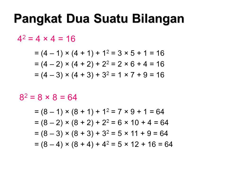 12 2 = 12 × 12 = 144 = (12 – 1) × (12+ 1) + 1 2 = 11 × 13 + 1 = 144 = (12 – 2) × (12 + 2) + 2 2 = 10 × 14 + 4 = 144 = (12 – 3) × (12 + 3) + 3 2 = 9 × 15 + 9 = 144 = (12 – 4) × (12 + 4) + 4 2 = 8 × 16 + 16 = 144 96 2 = 96 × 96 = 9216 = ( 96 – 4) × ( 96 + 4) + 4 2 = 92 × 100 + 16 = 9216 Secara umum diperoleh : a 2 = (a – b) × (a + b) + a 2