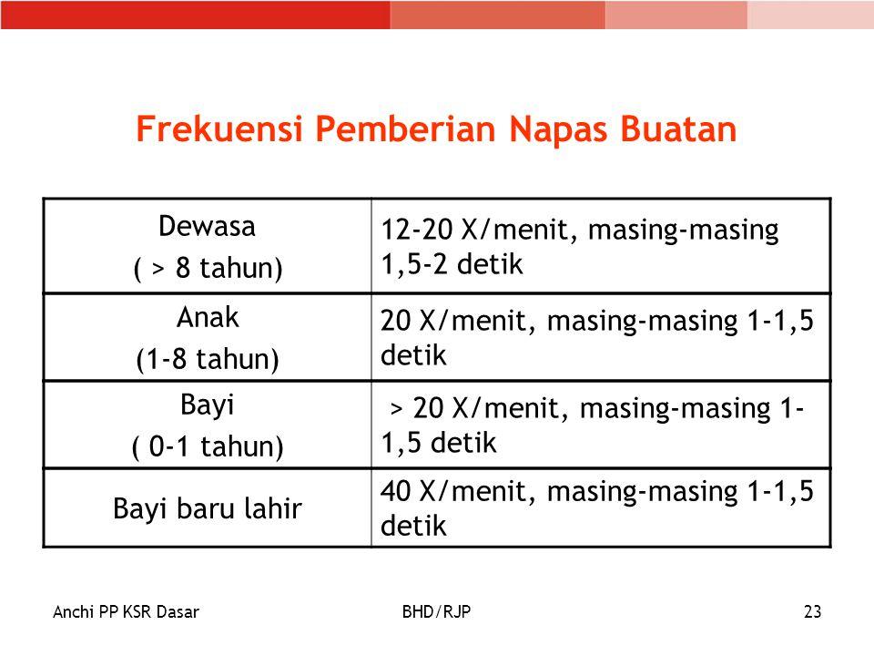 Anchi PP KSR DasarBHD/RJP23 Frekuensi Pemberian Napas Buatan Dewasa ( > 8 tahun) 12-20 X/menit, masing-masing 1,5-2 detik Anak (1-8 tahun) 20 X/menit, masing-masing 1-1,5 detik Bayi ( 0-1 tahun) > 20 X/menit, masing-masing 1- 1,5 detik Bayi baru lahir 40 X/menit, masing-masing 1-1,5 detik