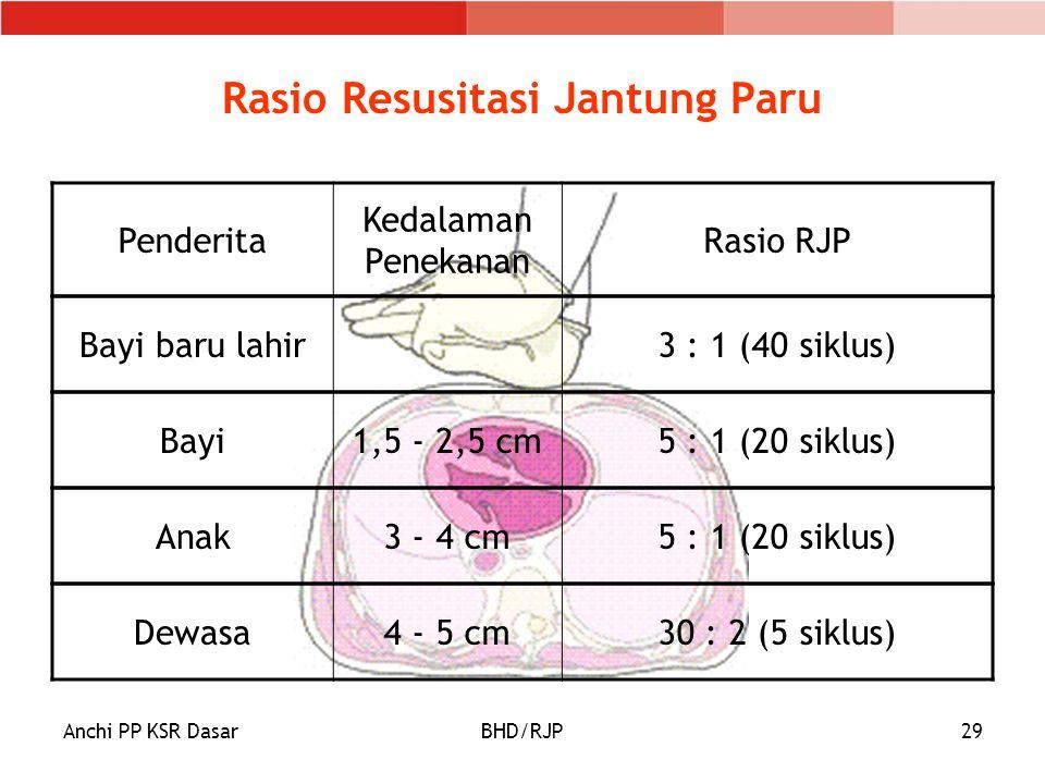 Anchi PP KSR DasarBHD/RJP29 Rasio Resusitasi Jantung Paru Penderita Kedalaman Penekanan Rasio RJP Bayi1,5 - 2,5 cm5 : 1 (20 siklus) Anak3 - 4 cm5 : 1 (20 siklus) Dewasa4 - 5 cm30 : 2 (5 siklus) Bayi baru lahir3 : 1 (40 siklus)