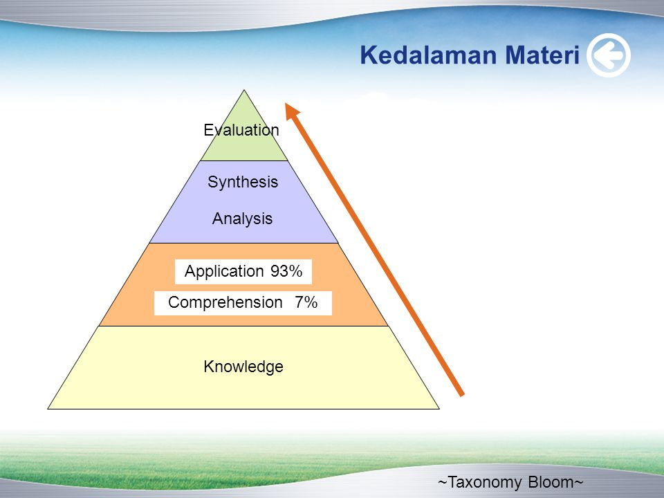Kedalaman Materi Knowledge ~Taxonomy Bloom~ Comprehension 7% Application 93% Analysis Synthesis Evaluation