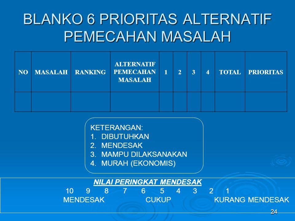 BLANKO 6 PRIORITAS ALTERNATIF PEMECAHAN MASALAH NOMASALAHRANKING ALTERNATIF PEMECAHAN MASALAH 1234TOTALPRIORITAS KETERANGAN: 1.DIBUTUHKAN 2.MENDESAK 3.MAMPU DILAKSANAKAN 4.MURAH (EKONOMIS) NILAI PERINGKAT MENDESAK 10 9 8 7 6 5 4 3 2 1 MENDESAK CUKUP KURANG MENDESAK 24