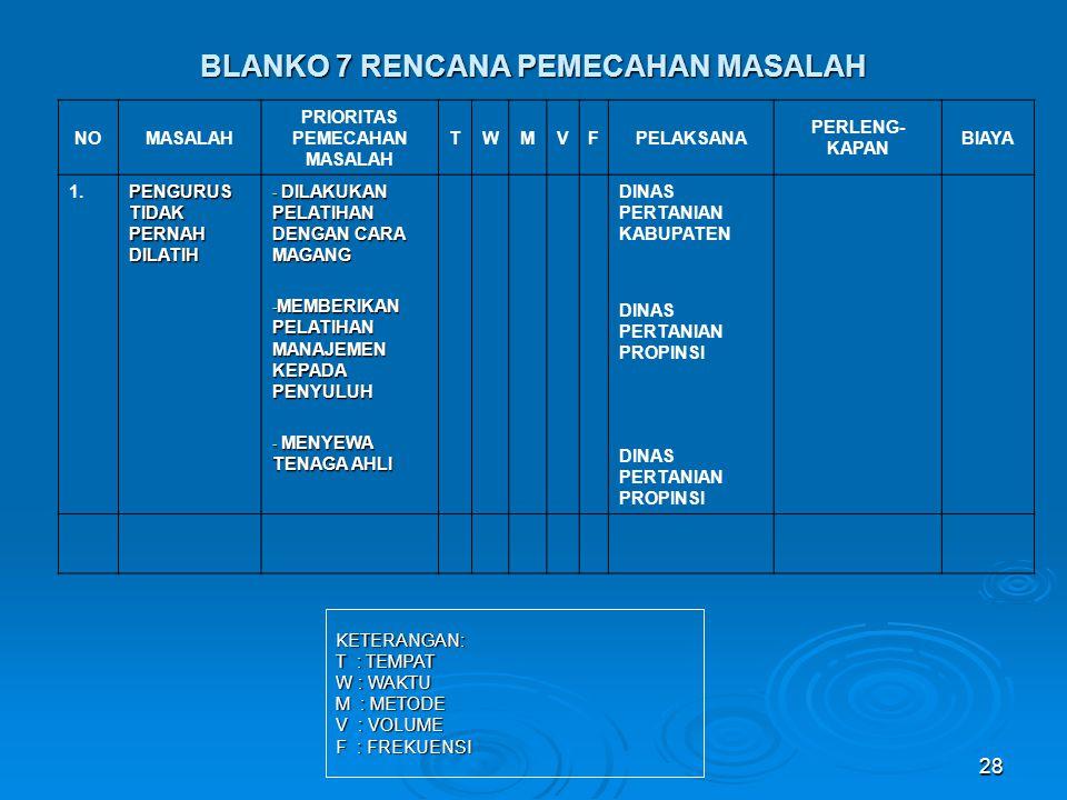 BLANKO 7 RENCANA PEMECAHAN MASALAH NOMASALAH PRIORITAS PEMECAHAN MASALAH TWMVFPELAKSANA PERLENG- KAPAN BIAYA 1.