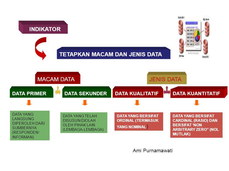 INDIKATOR TETAPKAN MACAM DAN JENIS DATA MACAM DATA DATA PRIMERDATA SEKUNDER JENIS DATA DATA KUANTITATIFDATA KUALITATIF DATA YANG LANGSUNG DIPEROLEH DA