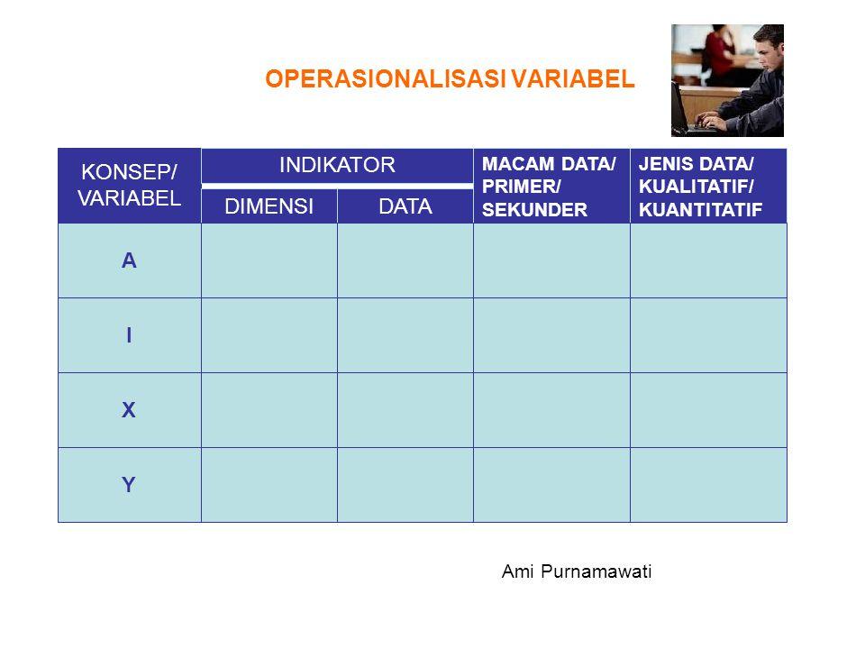 OPERASIONALISASI VARIABEL KONSEP/ VARIABEL INDIKATOR DIMENSIDATA MACAM DATA/ PRIMER/ SEKUNDER JENIS DATA/ KUALITATIF/ KUANTITATIF A I X Y Ami Purnamaw