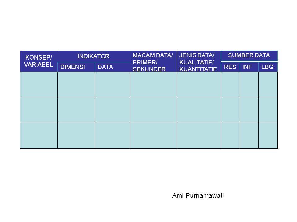 KONSEP/ VARIABEL I NDIKATOR DIMENSIDATA MACAM DATA/ PRIMER/ SEKUNDER JENIS DATA/ KUALITATIF/ KUANTITATIF SUMBER DATA RESINFLBG Ami Purnamawati