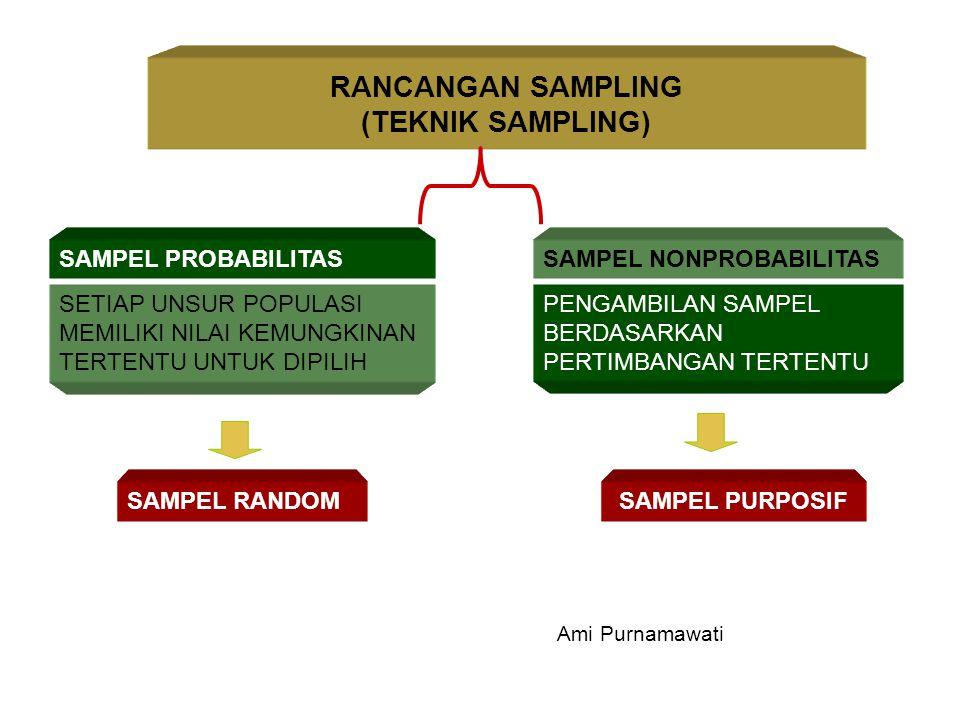 RANCANGAN SAMPLING (TEKNIK SAMPLING) SAMPEL PROBABILITASSAMPEL NONPROBABILITAS SETIAP UNSUR POPULASI MEMILIKI NILAI KEMUNGKINAN TERTENTU UNTUK DIPILIH