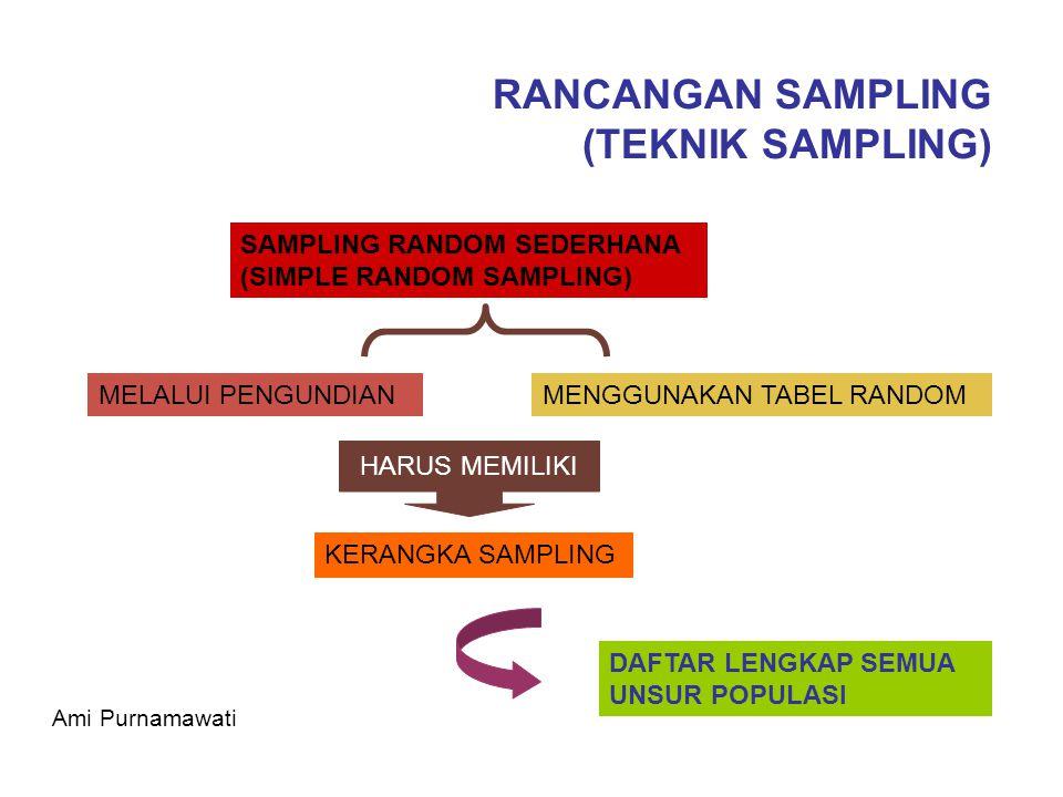 RANCANGAN SAMPLING (TEKNIK SAMPLING) SAMPLING RANDOM SEDERHANA (SIMPLE RANDOM SAMPLING) MELALUI PENGUNDIANMENGGUNAKAN TABEL RANDOM KERANGKA SAMPLING H