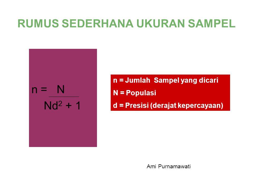 RUMUS SEDERHANA UKURAN SAMPEL n = N Nd 2 + 1 n = Jumlah Sampel yang dicari N = Populasi d = Presisi (derajat kepercayaan) Ami Purnamawati