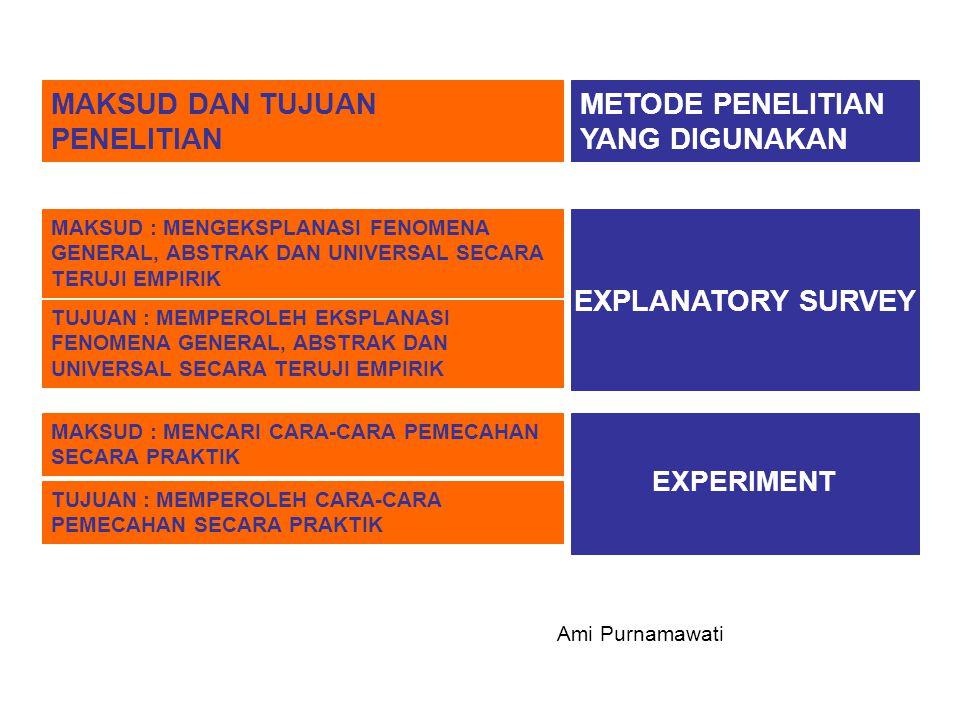 MAKSUD DAN TUJUAN PENELITIAN METODE PENELITIAN YANG DIGUNAKAN EXPERIMENT MAKSUD : MENGEKSPLANASI FENOMENA GENERAL, ABSTRAK DAN UNIVERSAL SECARA TERUJI