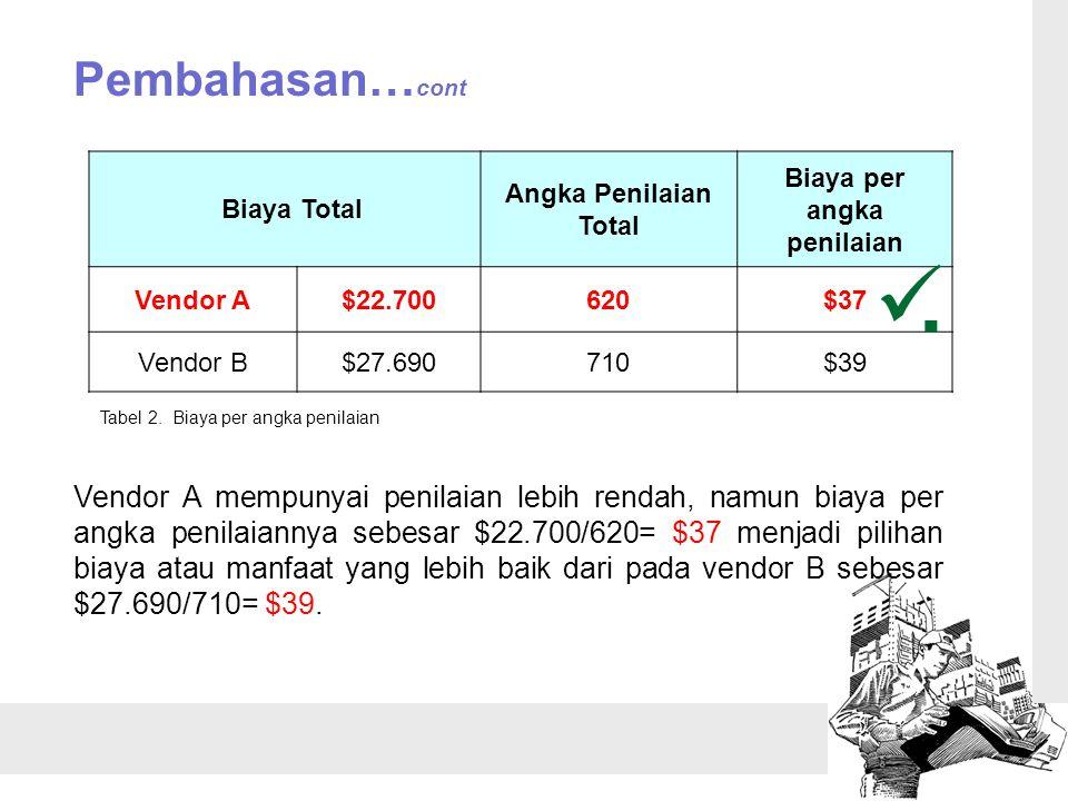Pembahasan… cont Biaya Total Angka Penilaian Total Biaya per angka penilaian Vendor A$22.700620$37 Vendor B$27.690710$39 Tabel 2. Biaya per angka peni