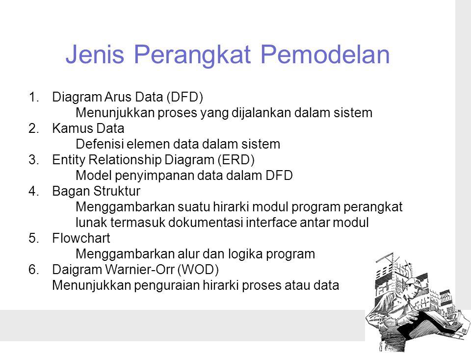 Jenis Perangkat Pemodelan 1.Diagram Arus Data (DFD) Menunjukkan proses yang dijalankan dalam sistem 2.Kamus Data Defenisi elemen data dalam sistem 3.Entity Relationship Diagram (ERD) Model penyimpanan data dalam DFD 4.Bagan Struktur Menggambarkan suatu hirarki modul program perangkat lunak termasuk dokumentasi interface antar modul 5.Flowchart Menggambarkan alur dan logika program 6.Daigram Warnier-Orr (WOD) Menunjukkan penguraian hirarki proses atau data