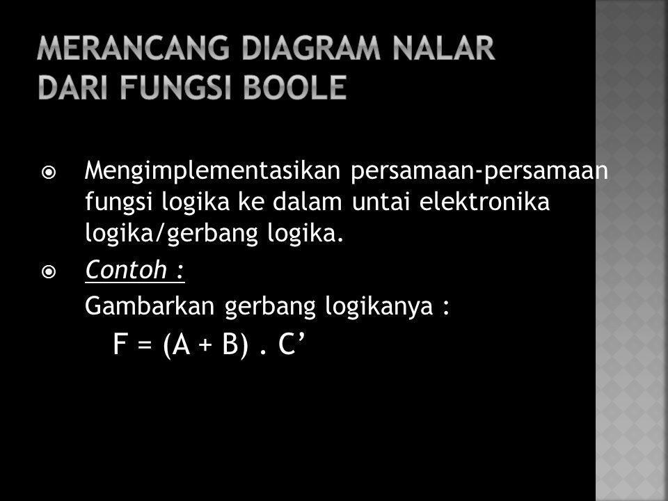  Mengimplementasikan persamaan-persamaan fungsi logika ke dalam untai elektronika logika/gerbang logika.  Contoh : Gambarkan gerbang logikanya : F =