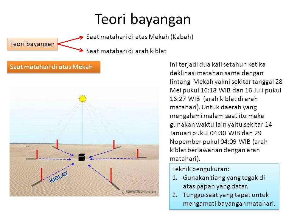 Teori bayangan Saat matahari di arah kiblat Saat matahari di atas Mekah (Kabah) Saat matahari di atas Mekah Ini terjadi dua kali setahun ketika deklinasi matahari sama dengan lintang Mekah yakni sekitar tanggal 28 Mei pukul 16:18 WIB dan 16 Juli pukul 16:27 WIB (arah kiblat di arah matahari).
