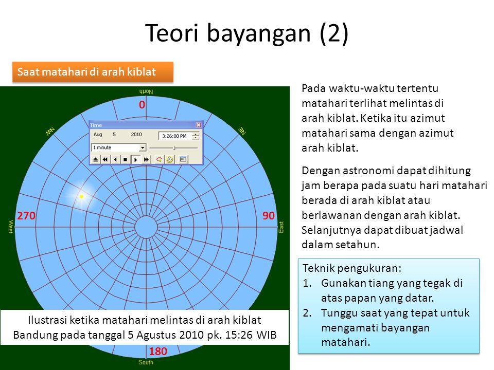 Teori bayangan (2) Saat matahari di arah kiblat Pada waktu-waktu tertentu matahari terlihat melintas di arah kiblat.