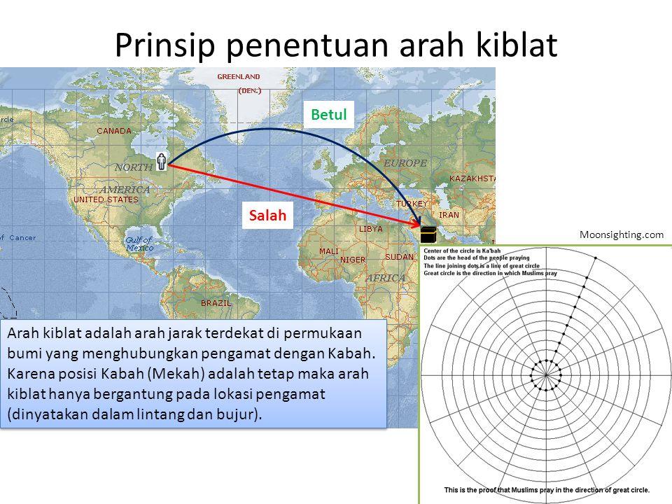 Prinsip penentuan arah kiblat Betul Salah Arah kiblat adalah arah jarak terdekat di permukaan bumi yang menghubungkan pengamat dengan Kabah.