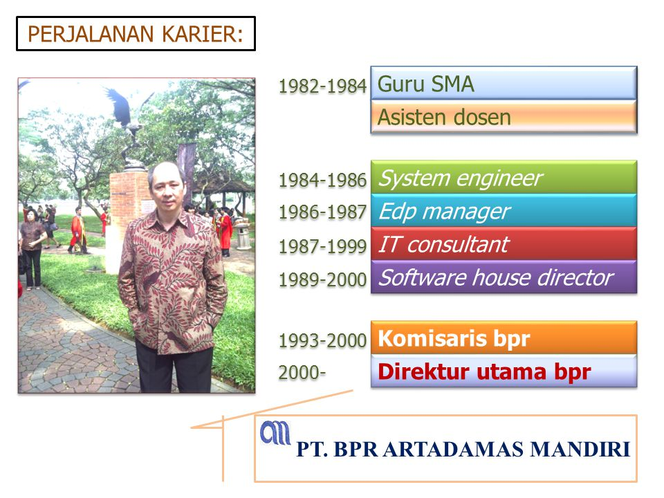 Guru SMA 1982-1984 PERJALANAN KARIER: 1984-1986 1986-1987 1987-1999 1989-2000 1993-2000 2000- System engineer Edp manager IT consultant Software house