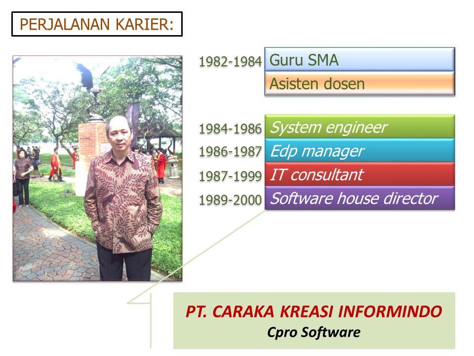 Guru SMA 1982-1984 PERJALANAN KARIER: 1984-1986 1986-1987 1987-1999 1989-2000 System engineer Edp manager IT consultant Software house director Asiste