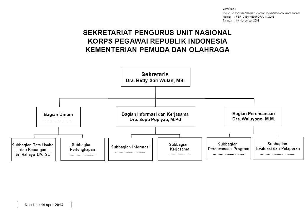 SEKRETARIAT PENGURUS UNIT NASIONAL KORPS PEGAWAI REPUBLIK INDONESIA KEMENTERIAN PEMUDA DAN OLAHRAGA Sekretaris Dra. Betty Sari Wulan, MSi Bagian Umum