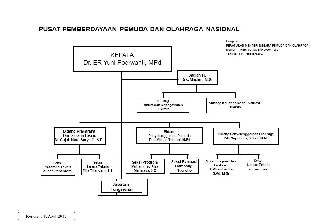 KEPALA dr.Bayu Rahadian, Sp.Kj Bagian Tata Usaha Erwanto, S.E.