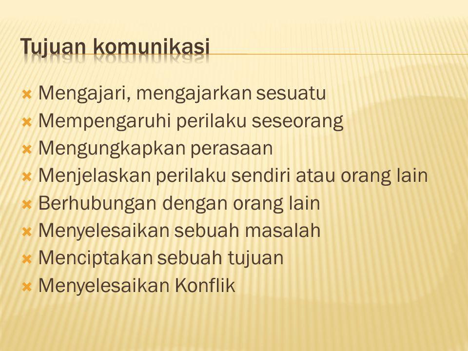 1.Menarik perhatian 2. Mudah dimengerti 3. Penggunaan Intonasi 4.