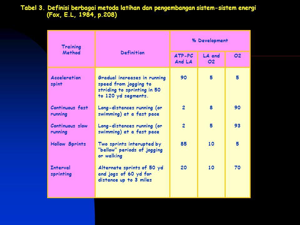 Tabel 3. Definisi berbagai metoda latihan dan pengembangan sistem-sistem energi (Fox, E.L, 1984, p.208) 5 90 93 5 70 5 8 5 10 90 2 85 20 Gradual incre