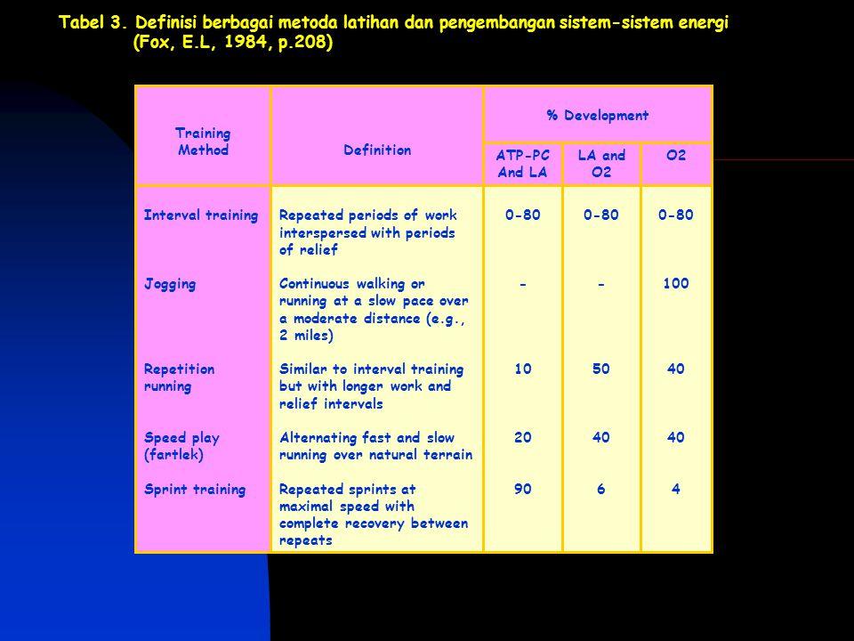 Tabel 3. Definisi berbagai metoda latihan dan pengembangan sistem-sistem energi (Fox, E.L, 1984, p.208) 0-80 100 40 4 0-80 - 50 40 6 0-80 - 10 20 90 R