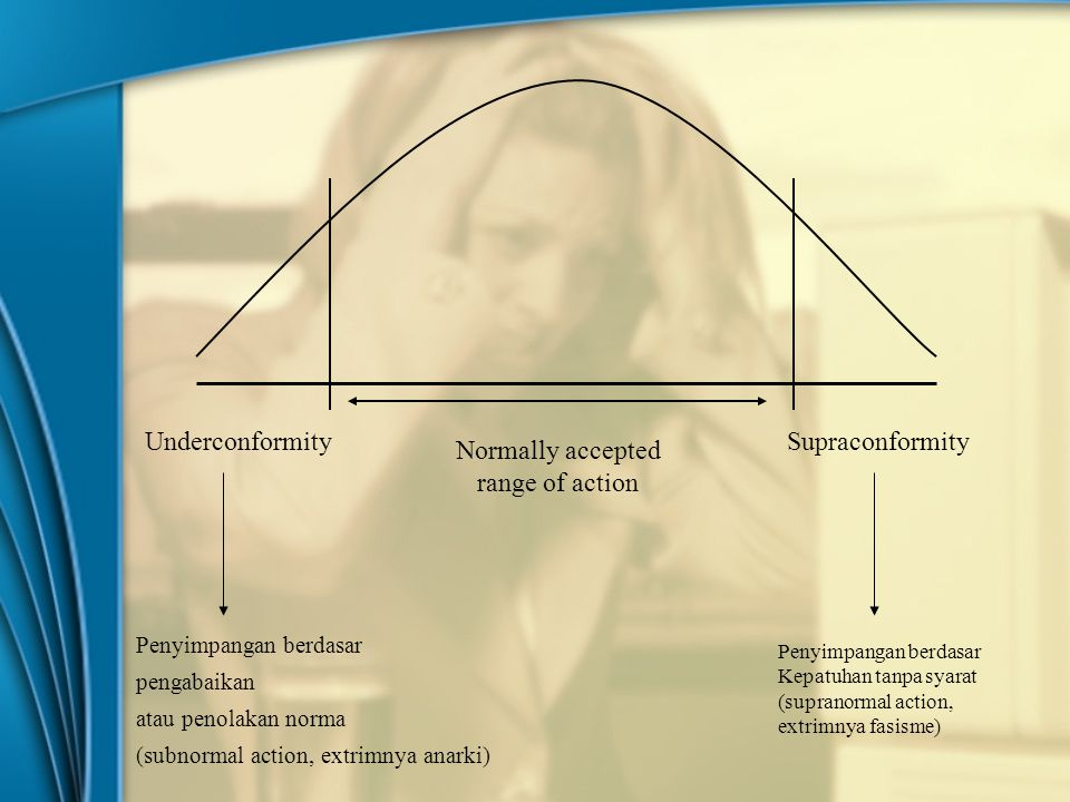 UnderconformitySupraconformity Normally accepted range of action Penyimpangan berdasar pengabaikan atau penolakan norma (subnormal action, extrimnya a
