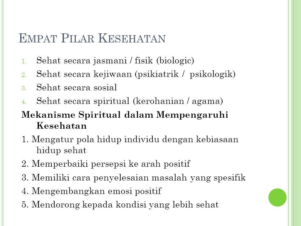 E MPAT P ILAR K ESEHATAN 1. Sehat secara jasmani / fisik (biologic) 2. Sehat secara kejiwaan (psikiatrik / psikologik) 3. Sehat secara sosial 4. Sehat