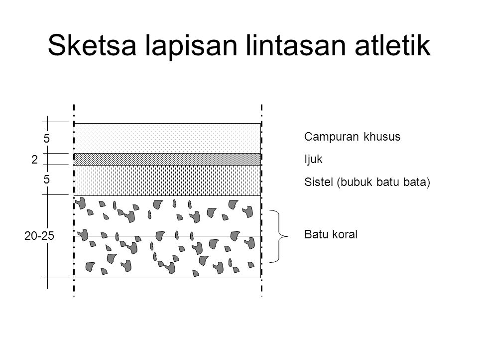 Sketsa lapisan lintasan atletik Campuran khusus Ijuk Sistel (bubuk batu bata) Batu koral 5 5 2 20-25