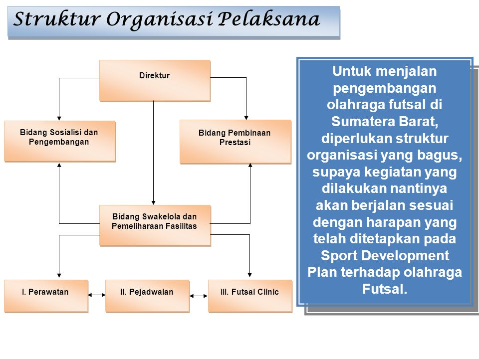 Direktur Bidang Sosialisi dan Pengembangan Bidang Pembinaan Prestasi Bidang Swakelola dan Pemeliharaan Fasilitas I. Perawatan II. Pejadwalan III. Futs